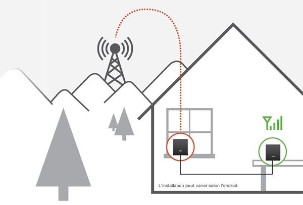 amplificateur 4G schéma